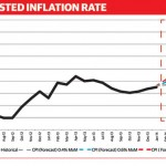 Get ready for higher inflation in Bangladesh